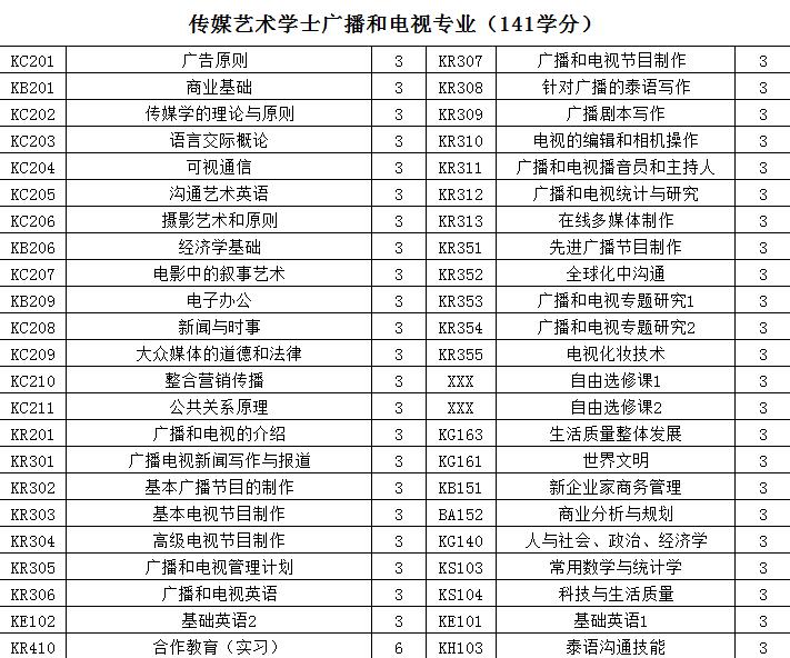 2017年博仁大学本硕新增专业一览表,看看有你喜欢的专业吗?