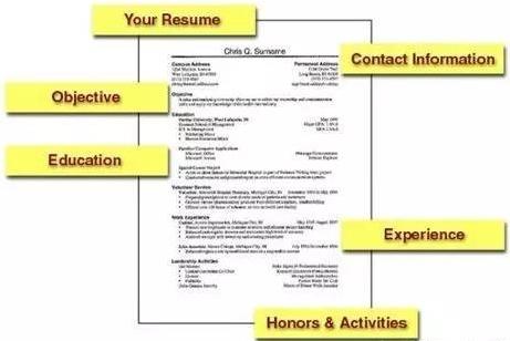 一份完美的申请简历,将是打开梦想学校的第一把钥匙