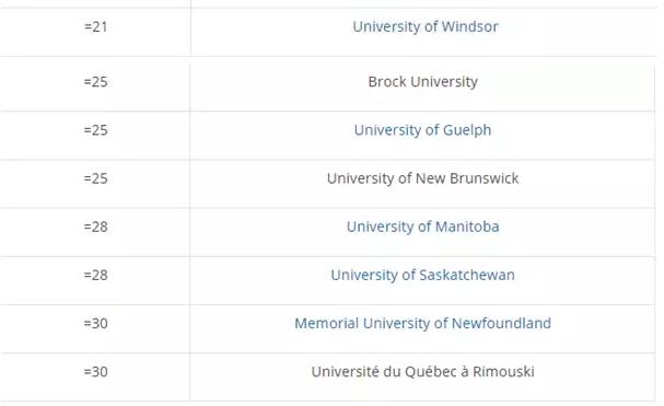 最新THE全球大学毕业生就业能力排名:30个高校上榜的加拿大,真是业界良心!