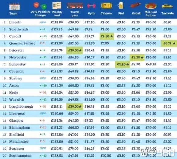 在英国上学也可以低消费?在英国什么城市上学最便宜?