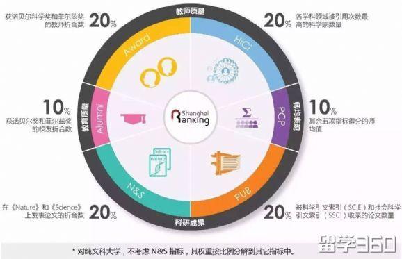 世界大学学术排名(ARWU)公布!上海5所高校问鼎世界500强