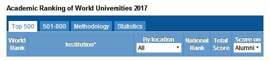 最具影响力的榜单 2017世界大学学术排名(ARWU)新鲜出炉
