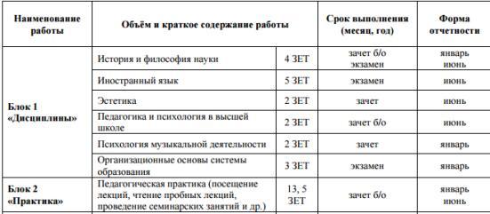 俄罗斯声乐博士可选择院校