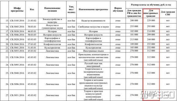 2017/2018年圣彼得堡国立大学学费明细
