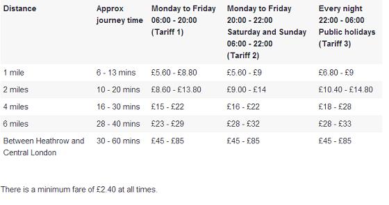 去英国读书生活一年到底要花多少钱?