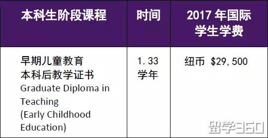 新西兰留学移民方式,哪个专业最好移民?幼教
