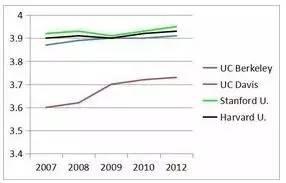 成绩是第一位 但它并不代表美国大学录取全部