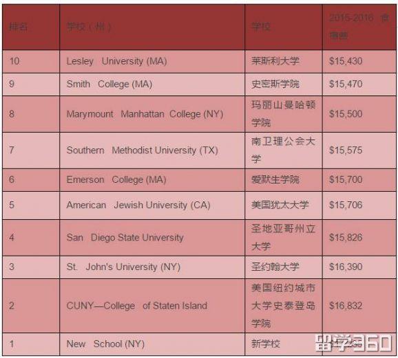 美国留学费用