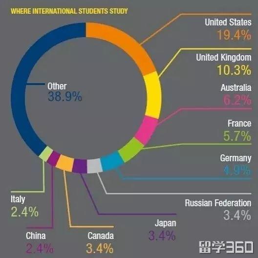 你们选择英国留学的理由是什么?