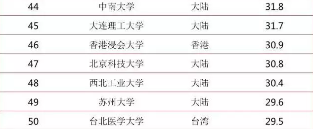 2017年中国两岸四地百强大学排行榜