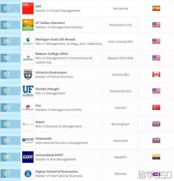 2018年QS全球大学专业排名火热出炉!