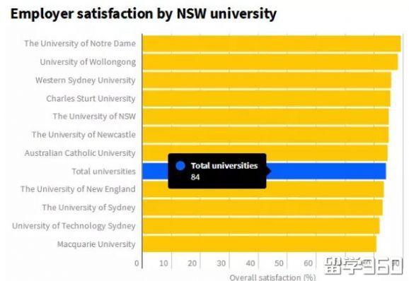 """澳洲八大竟然被""""吊打""""!雇主最爱的大学公布,结果真是Interesting...."""