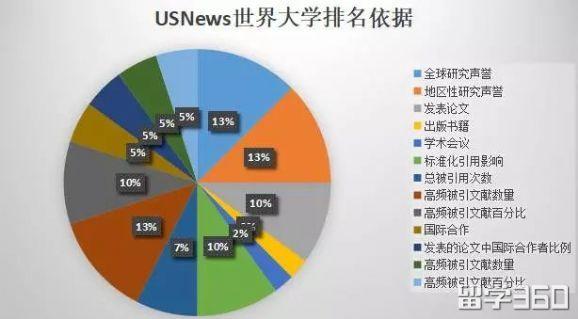 USNews美国大学排名与世界大学排名为何差别这么大?到底该信哪个?