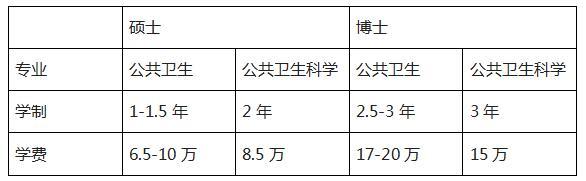 朱拉隆功大学-公共卫生学院2018招生简章