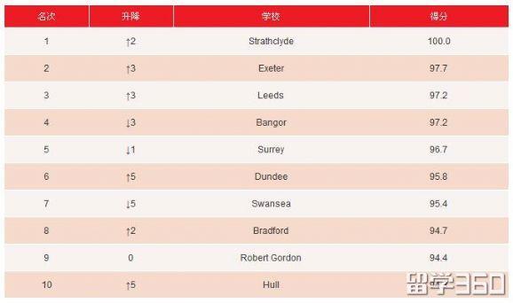 十大就业能力最强的英国大学专业