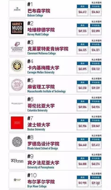 留学生最适合哪些美国大学?哈佛,耶鲁,斯坦福竟然都不是!