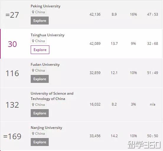 2018年泰晤士世界大学排名出炉!