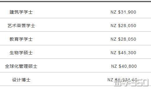 新鲜出炉的详细数据|2018留学新西兰要多少钱?
