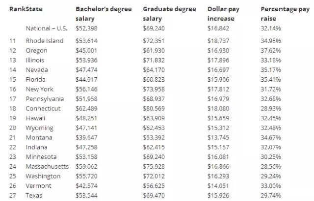 通过qile518各州平均收入,了解本科生和研究生收入差距有多大!