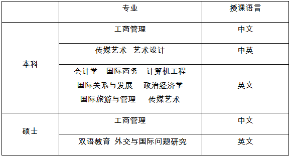泰国知名学府――兰实大学2018招生已开始!!!