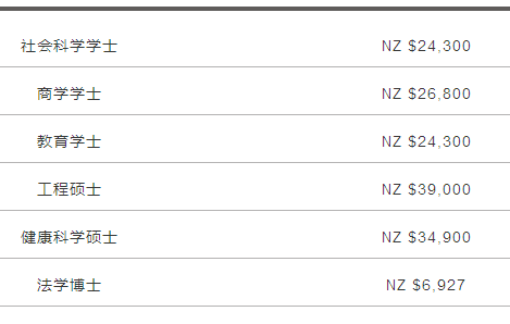 2018新鲜出炉的详细数据|留学新西兰要多少钱?
