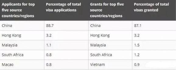 澳洲188C签证获批数据公布,中国申请者再夺全球之首