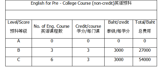 泰国传媒艺术名校:为什么选择兰实大学?