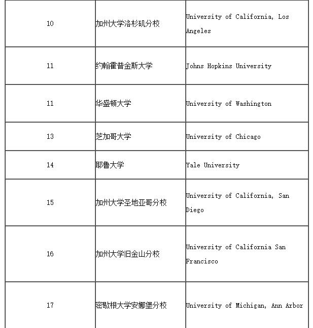 2018美国大学排行榜_2018年美国大学投资回报率排行榜top100