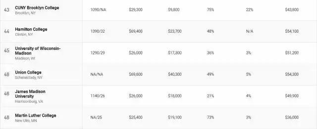 2018年美国大学性价比排行!花最少的钱上最好的学校