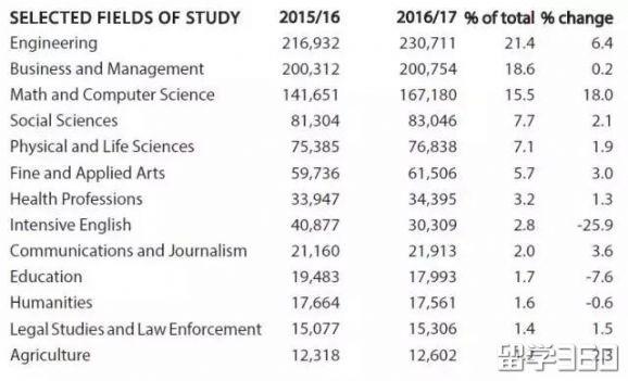 最新留学报告出炉!美国最爱留学生的大学是谁?