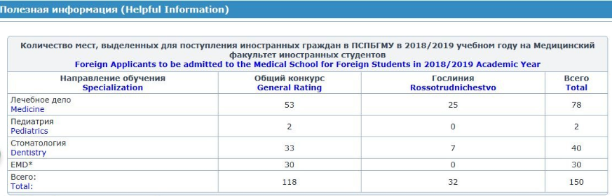 欧洲十大医学院――巴普洛夫医学院入系名额大揭秘!