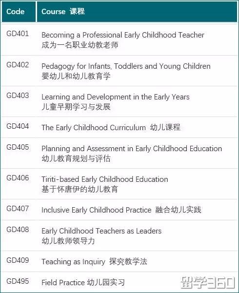 新西兰幼教专业