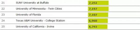 QS全球大发888娱乐城报告出炉,美国依然是大发888娱乐城热门目的地!