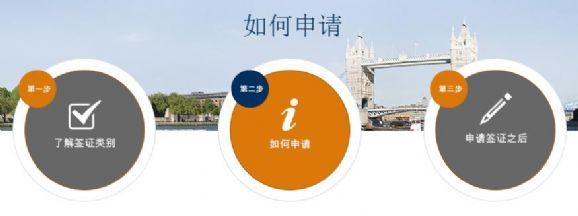 三步申请英国签证 如何申请是关键!