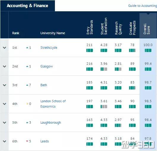 2019年CUG会计金融专业排名解析