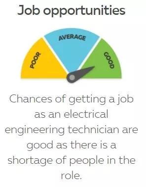 电子电气工程专业