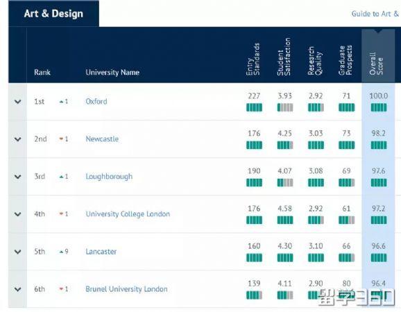 2019年CUG英国大学艺术设计专业排名