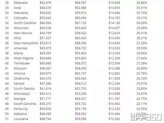 美国各州平均收入告诉你,本科生和研究生收入差距有多大!