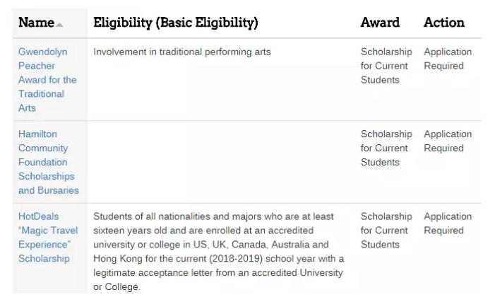 扒一扒!多伦多大学有哪些奖学金是留学生可以申请的