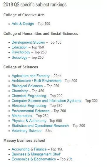 2018QS世界大学学科排名也华丽丽地出炉了!梅西大学排名表现如何呢?