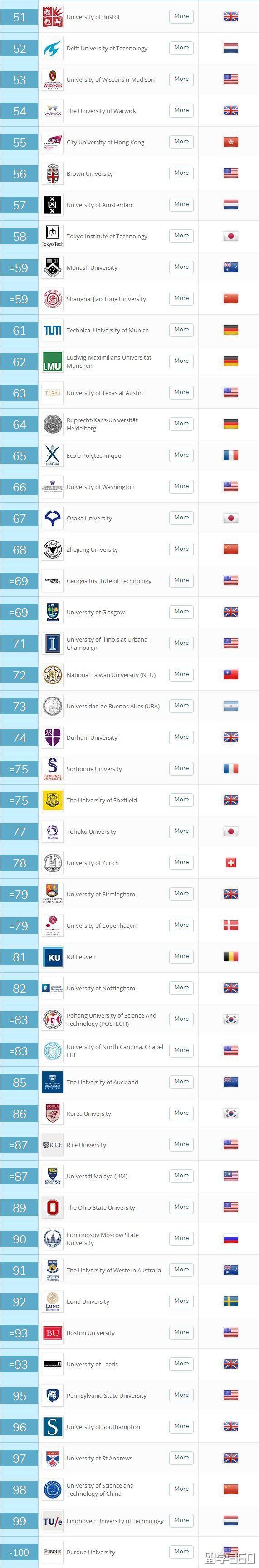 2019年QS世界大学排名!美国霸屏,清华勇攀TOP20!