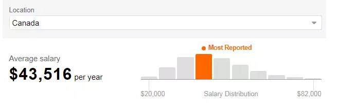 年薪10万+!加拿大各专业的高薪工作原来是这些…