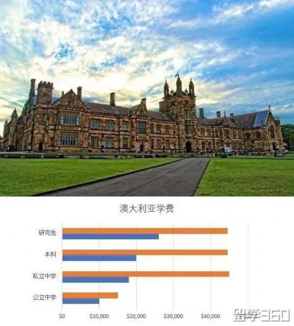 去澳洲留学,一年到底要花多少钱?