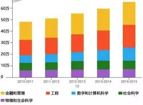 美国留学哪些大学和专业最受中国留学生追捧