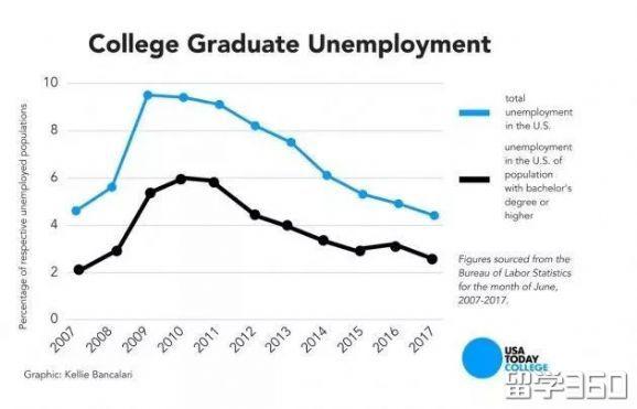 美国留学:听说这些专业没毕业就就业!