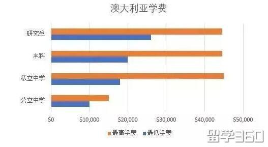 澳大利亚是国际学生留学的热门国家,据立思辰留学360介绍,学生和家长在留学前最为关心的问题,就是一年支出要准备多少?