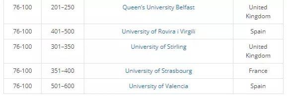 世界上首个欧洲大学排名告诉你英国大学有多牛!