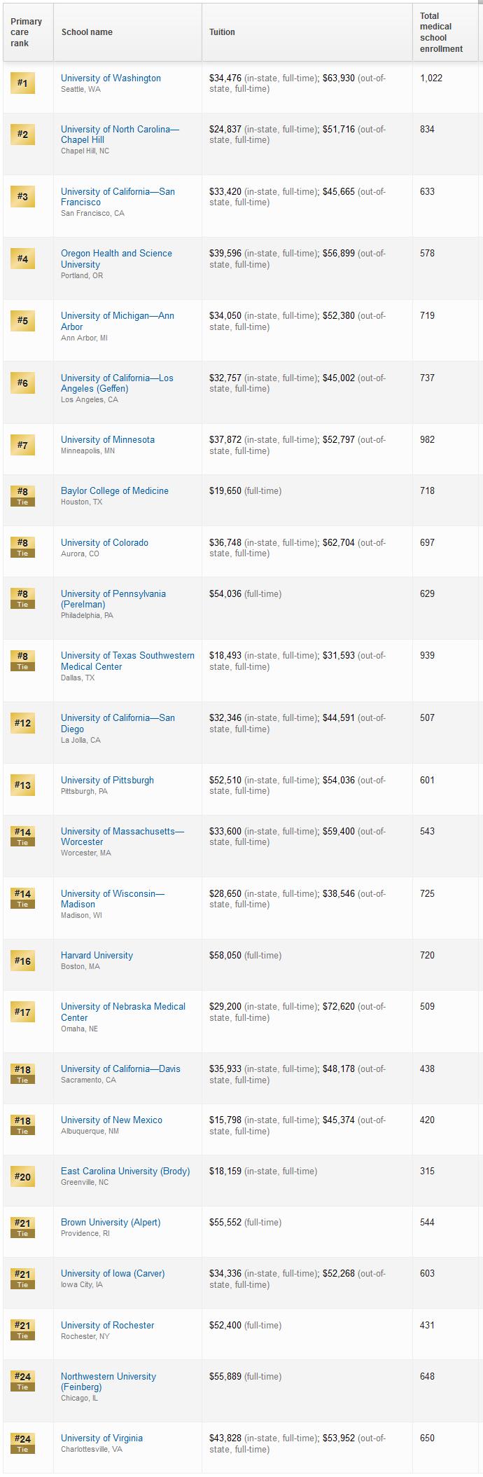 2018年USnews美国研究生医学院排名