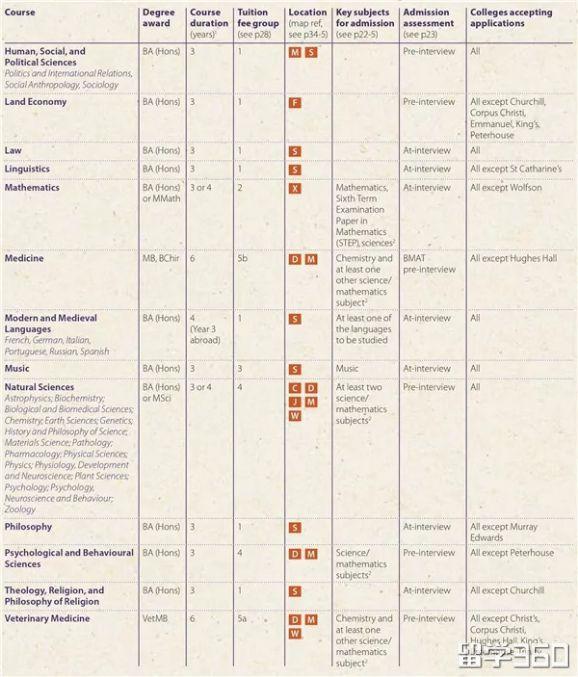 2019剑桥大学本科申请指南,官方建议最为重要!