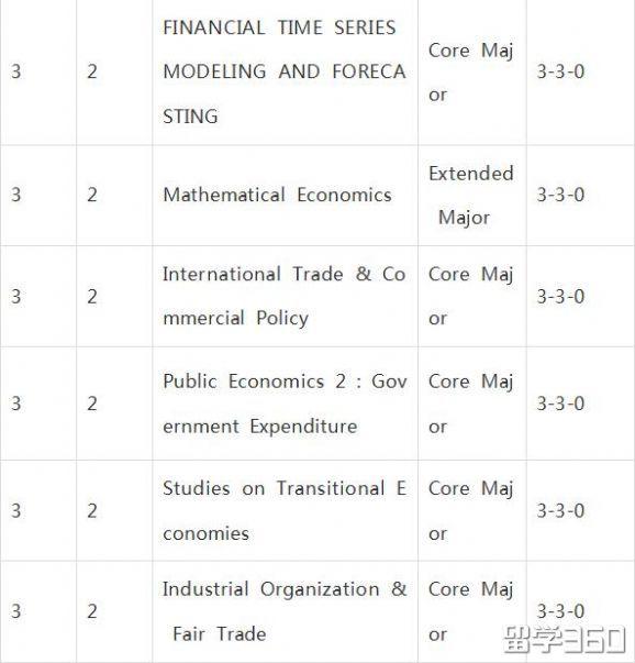 汉阳大学(首尔校区)本科-经济金融学院-经济金融系
